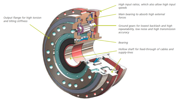 High Precision Gearbox Technology
